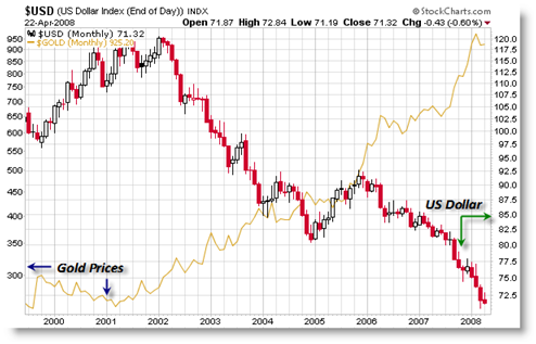 Notice The Shift That Occurred At Turn Of Century Where Gold Prices Were Their Lowest Levels Last Decade And Us Dollar Index Along